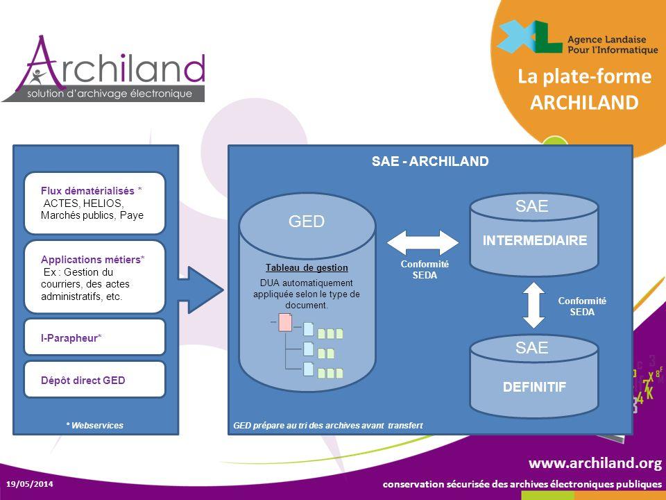 conservation sécurisée des archives électroniques publiques 19/05/2014 www.archiland.org La plate-forme ARCHILAND Flux dématérialisés * ACTES, HELIOS,
