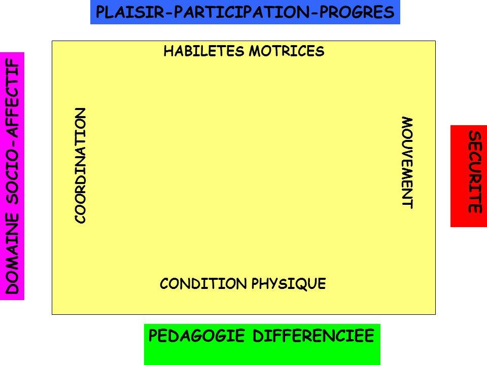 PLAISIR-PARTICIPATION-PROGRES DOMAINE SOCIO-AFFECTIF SECURITE PEDAGOGIE DIFFERENCIEE HABILETES MOTRICES CONDITION PHYSIQUE COORDINATION MOUVEMENT