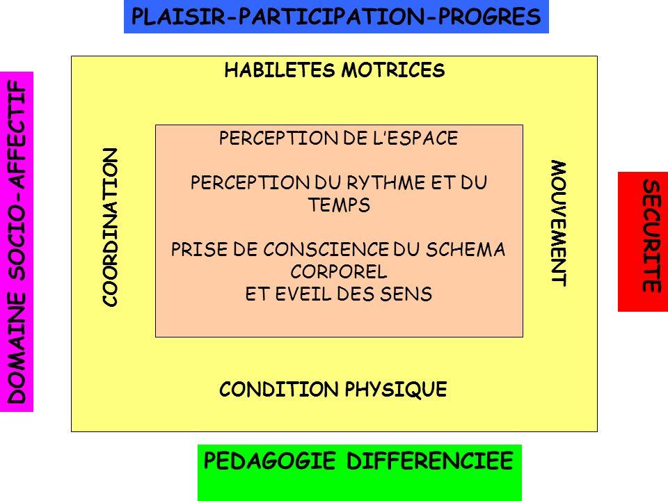 PLAISIR-PARTICIPATION-PROGRES DOMAINE SOCIO-AFFECTIF SECURITE PEDAGOGIE DIFFERENCIEE HABILETES MOTRICES CONDITION PHYSIQUE COORDINATION MOUVEMENT PERC
