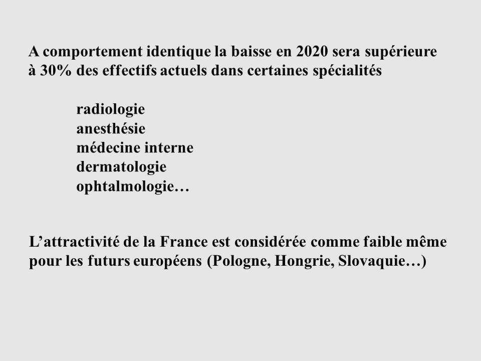 A comportement identique la baisse en 2020 sera supérieure à 30% des effectifs actuels dans certaines spécialités radiologie anesthésie médecine interne dermatologie ophtalmologie… Lattractivité de la France est considérée comme faible même pour les futurs européens (Pologne, Hongrie, Slovaquie…)