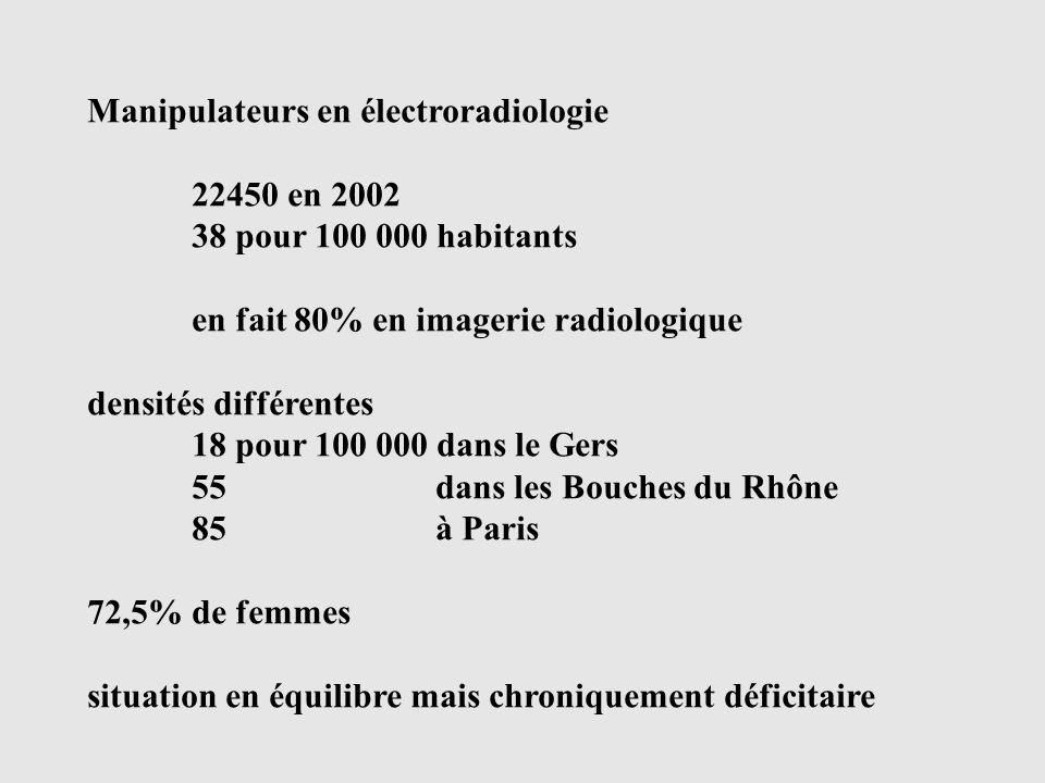 Manipulateurs en électroradiologie 22450 en 2002 38 pour 100 000 habitants en fait 80% en imagerie radiologique densités différentes 18 pour 100 000 dans le Gers 55 dans les Bouches du Rhône 85 à Paris 72,5% de femmes situation en équilibre mais chroniquement déficitaire