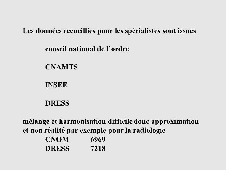 Les données recueillies pour les spécialistes sont issues conseil national de lordre CNAMTS INSEE DRESS mélange et harmonisation difficile donc approximation et non réalité par exemple pour la radiologie CNOM6969 DRESS7218