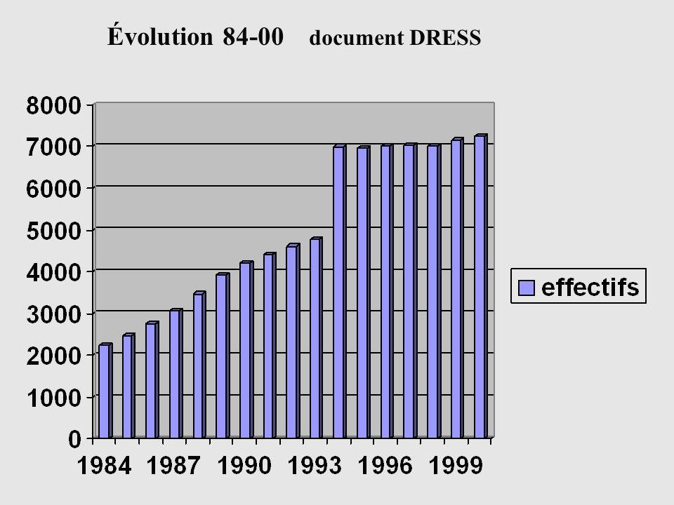 Évolution 84-00 document DRESS