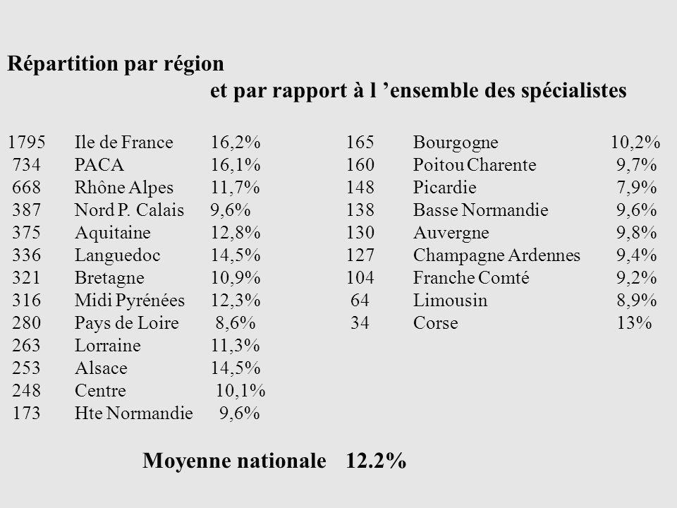 Répartition par région et par rapport à l ensemble des spécialistes 1795Ile de France 16,2%165Bourgogne 10,2% 734PACA16,1%160Poitou Charente9,7% 668Rhône Alpes11,7%148Picardie 7,9% 387Nord P.