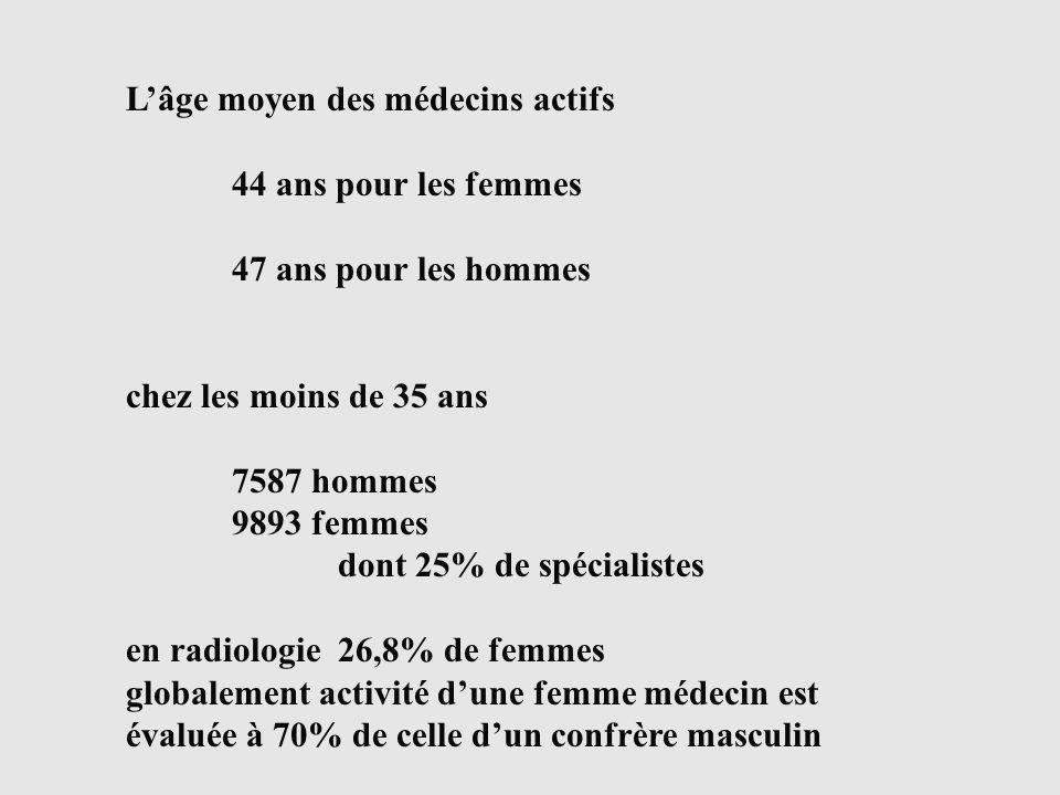 Lâge moyen des médecins actifs 44 ans pour les femmes 47 ans pour les hommes chez les moins de 35 ans 7587 hommes 9893 femmes dont 25% de spécialistes en radiologie26,8% de femmes globalement activité dune femme médecin est évaluée à 70% de celle dun confrère masculin