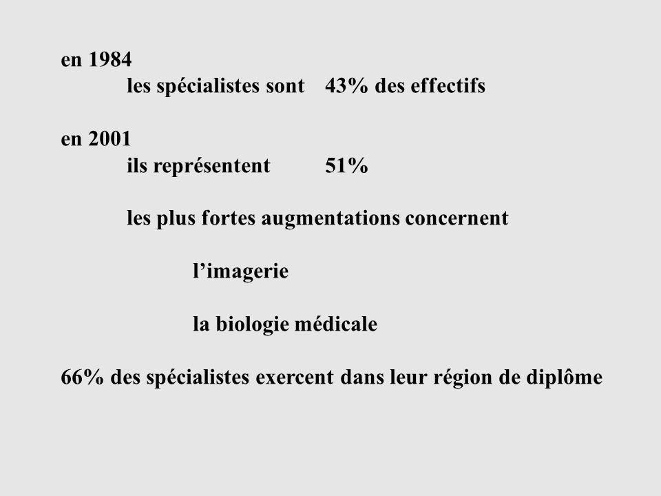 en 1984 les spécialistes sont 43% des effectifs en 2001 ils représentent 51% les plus fortes augmentations concernent limagerie la biologie médicale 66% des spécialistes exercent dans leur région de diplôme
