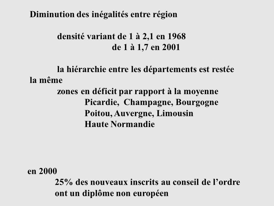 Diminution des inégalités entre région densité variant de 1 à 2,1 en 1968 de 1 à 1,7 en 2001 la hiérarchie entre les départements est restée la même zones en déficit par rapport à la moyenne Picardie, Champagne, Bourgogne Poitou, Auvergne, Limousin Haute Normandie en 2000 25% des nouveaux inscrits au conseil de lordre ont un diplôme non européen