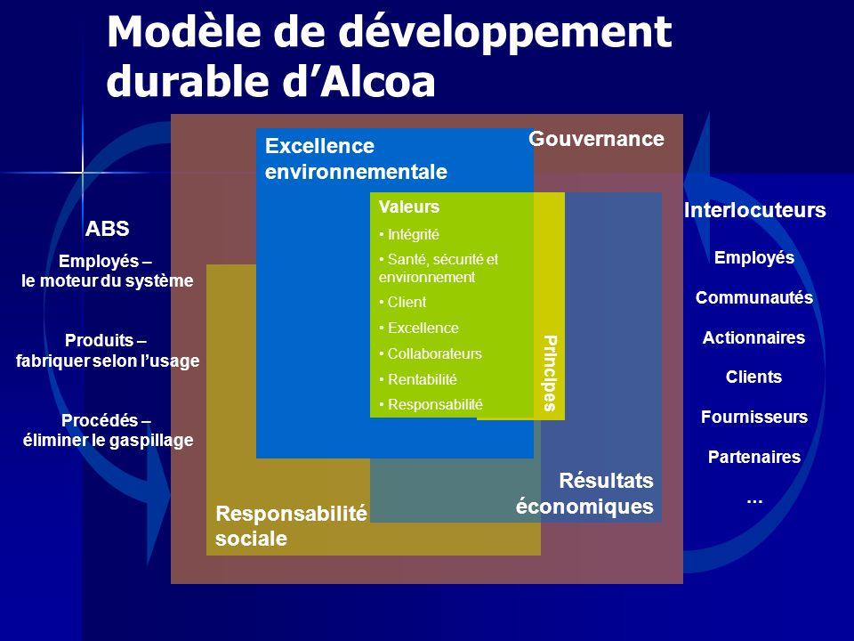 Responsabilité sociale Modèle de développement durable dAlcoa Excellence environnementale Résultats économiques PrincipesValeurs Intégrité Santé, sécu