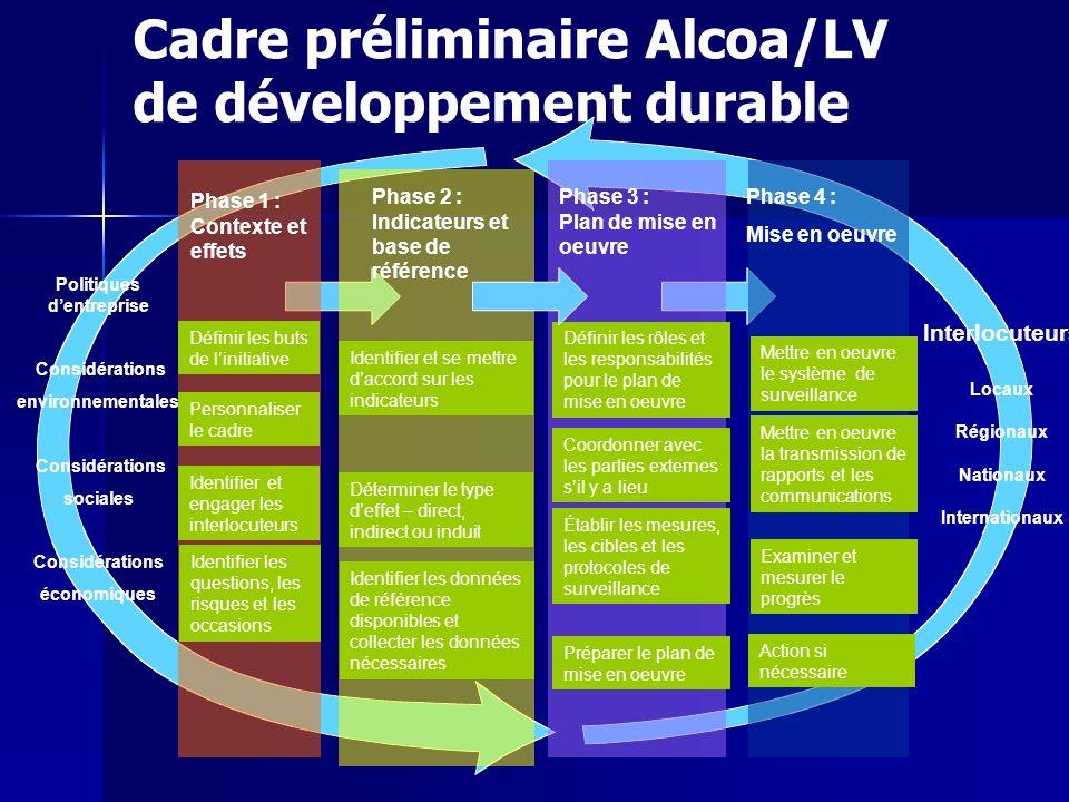 Cadre préliminaire Alcoa/LV de développement durable Politiques dentreprise Considérations environnementales Considérations sociales Considérations éc