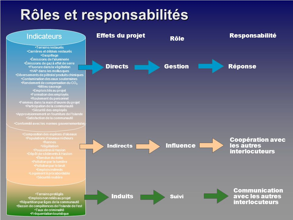 Rôles et responsabilités Terrains restaurés Carrières et déblais restaurés Gaspillage Émissions de laluminerie Émissions de gaz à effet de serre Fluor
