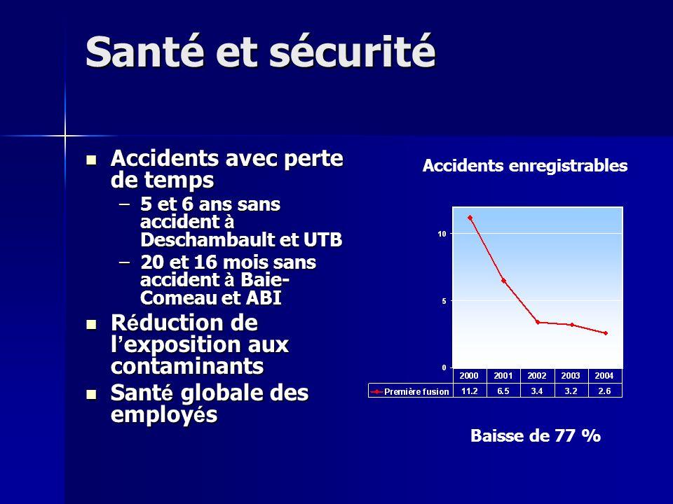 Santé et sécurité Accidents avec perte de temps Accidents avec perte de temps –5 et 6 ans sans accident à Deschambault et UTB –20 et 16 mois sans acci