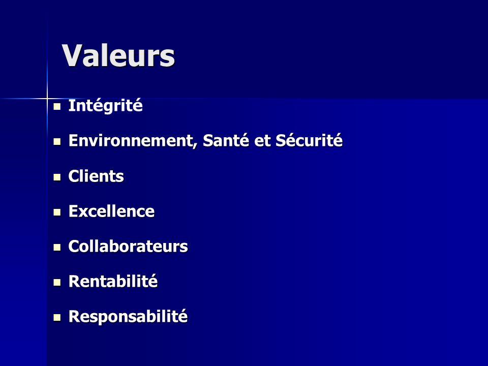 Valeurs Int é grit é Environnement, Santé et Sécurité Environnement, Santé et Sécurité Clients Clients Excellence Excellence Collaborateurs Collaborat
