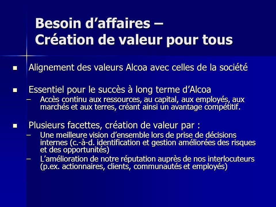 Besoin daffaires – Création de valeur pour tous Alignement des valeurs Alcoa avec celles de la société Alignement des valeurs Alcoa avec celles de la