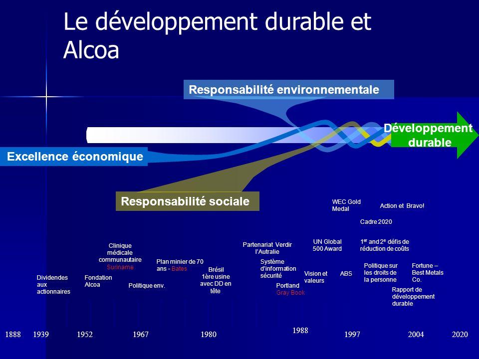 1888 1988 202019671952 Le développement durable et Alcoa 20041939 Dividendes aux actionnaires Vision et valeurs Fondation Alcoa Fortune – Best Metals