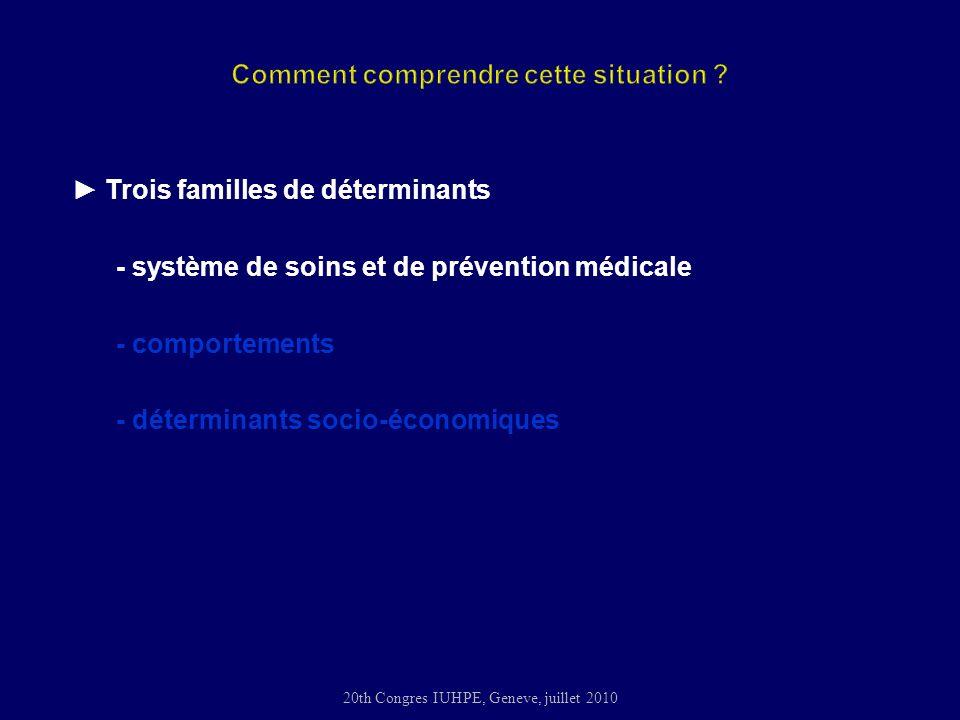 20th Congres IUHPE, Geneve, juillet 2010 Trois familles de déterminants - système de soins et de prévention médicale - comportements - déterminants socio-économiques