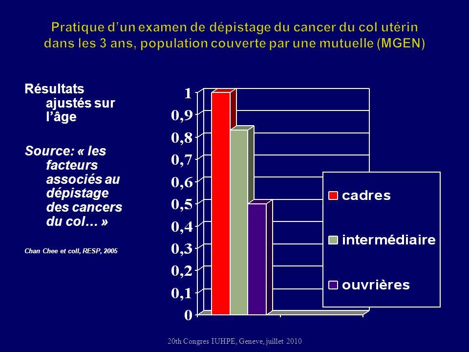 20th Congres IUHPE, Geneve, juillet 2010 Résultats ajustés sur lâge Source: « les facteurs associés au dépistage des cancers du col… » Chan Chee et coll, RESP, 2005