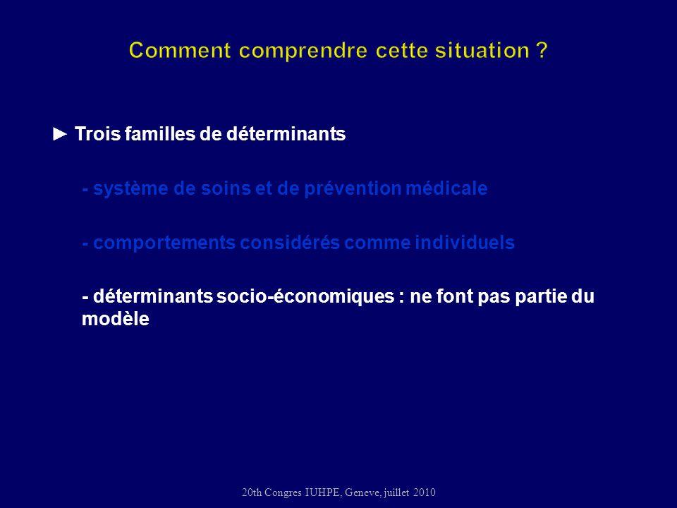 20th Congres IUHPE, Geneve, juillet 2010 Trois familles de déterminants - système de soins et de prévention médicale - comportements considérés comme individuels - déterminants socio-économiques : ne font pas partie du modèle