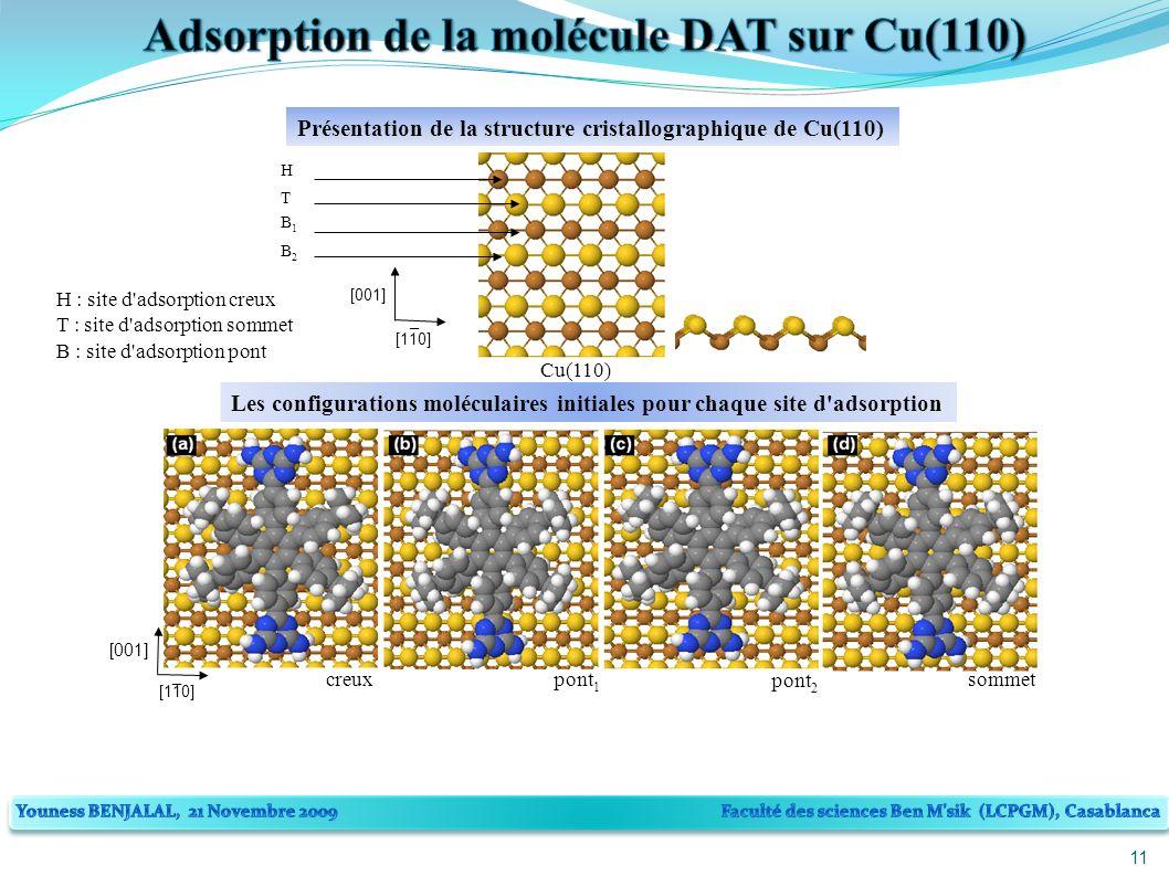 11 creuxpont 1 sommet [001] [110] _ Les configurations moléculaires initiales pour chaque site d adsorption H T B1B1 B2B2 Cu(110) [001] [110] _ H : site d adsorption creux T : site d adsorption sommet B : site d adsorption pont Présentation de la structure cristallographique de Cu(110) pont 2