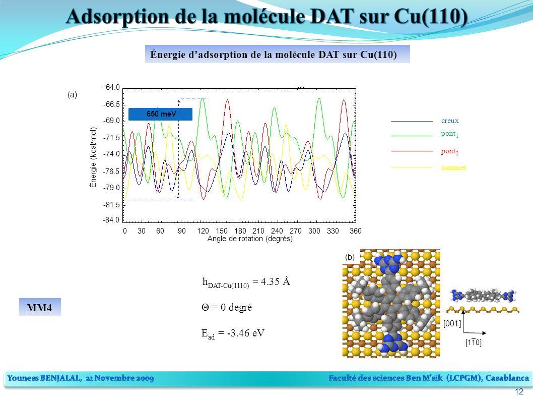 12 Énergie dadsorption de la molécule DAT sur Cu(110) 650 meV -84.0 -81.5 -74.0 -79.0 -76.5 -66.5 -69.0 -71.5 Angle de rotation (degrés) 0306090120150180210240270300330360 -64.0 Énergie (kcal/mol) pont 1 pont 2 creux sommet (a) (b) MM4 h DAT-Cu(1110) = 4.35 Å Θ = 0 degré E ad = -3.46 eV [001] [110] _