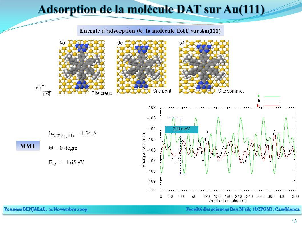13 228 meV -110 -109 -108 -107 -106 -105 -104 -103 -102 Angle de rotation (°) 0306090120150180210240270300330360 Énergie (kcal/mol) Énergie dadsorption de la molécule DAT sur Au(111) (a)(b)(c) Site sommetSite pont Site creux [110] [112] _ _ h DAT-Au(111) = 4.54 Å Θ = 0 degré E ad = -4.65 eV MM4