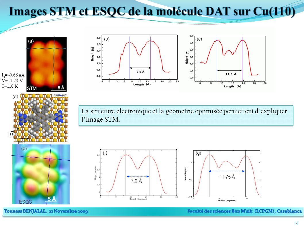 14 (a) STM 5 Å (e) ESQC [001] [110] _ (d) La structure électronique et la géométrie optimisée permettent dexpliquer limage STM.
