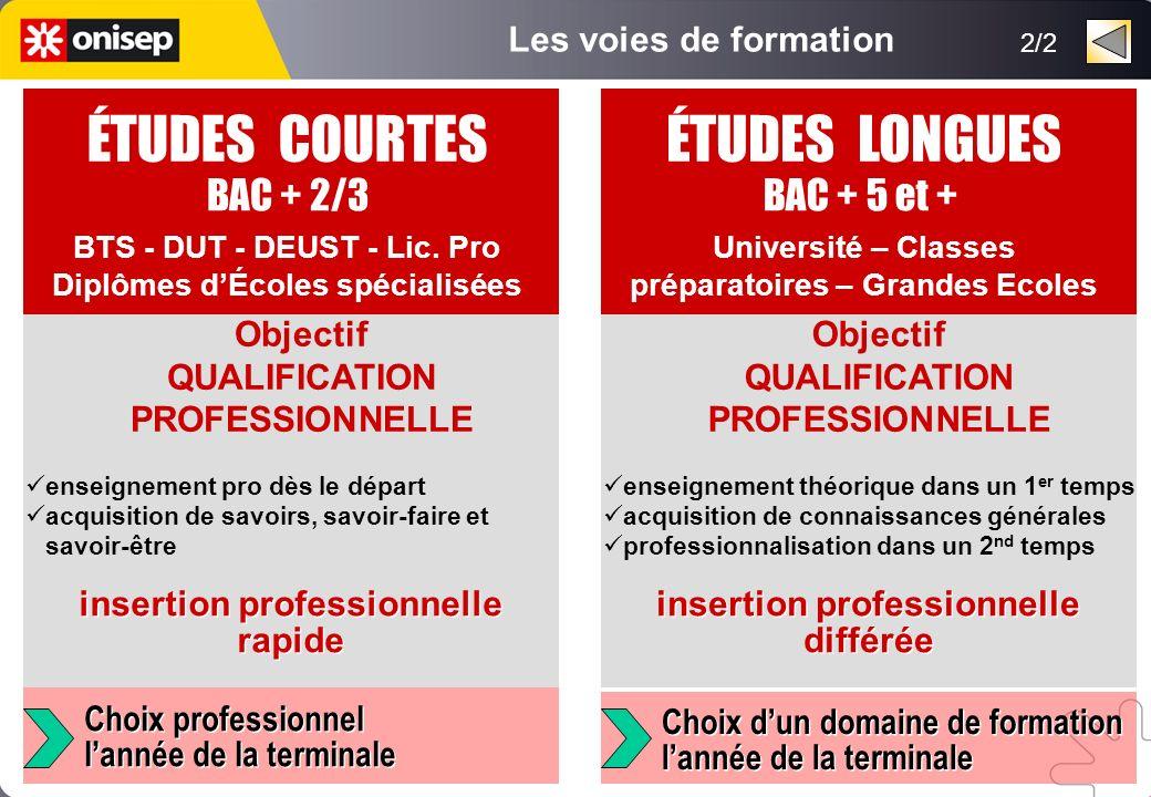 ÉTUDES COURTES BAC + 2/3 BTS - DUT - DEUST - Lic. Pro Diplômes dÉcoles spécialisées enseignement pro dès le départ acquisition de savoirs, savoir-fair