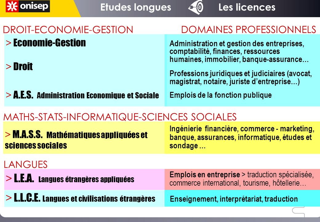 > Economie-Gestion > Droit > A.E.S. Administration Economique et Sociale DROIT-ECONOMIE-GESTION > M.A.S.S. Mathématiques appliquées et sciences social
