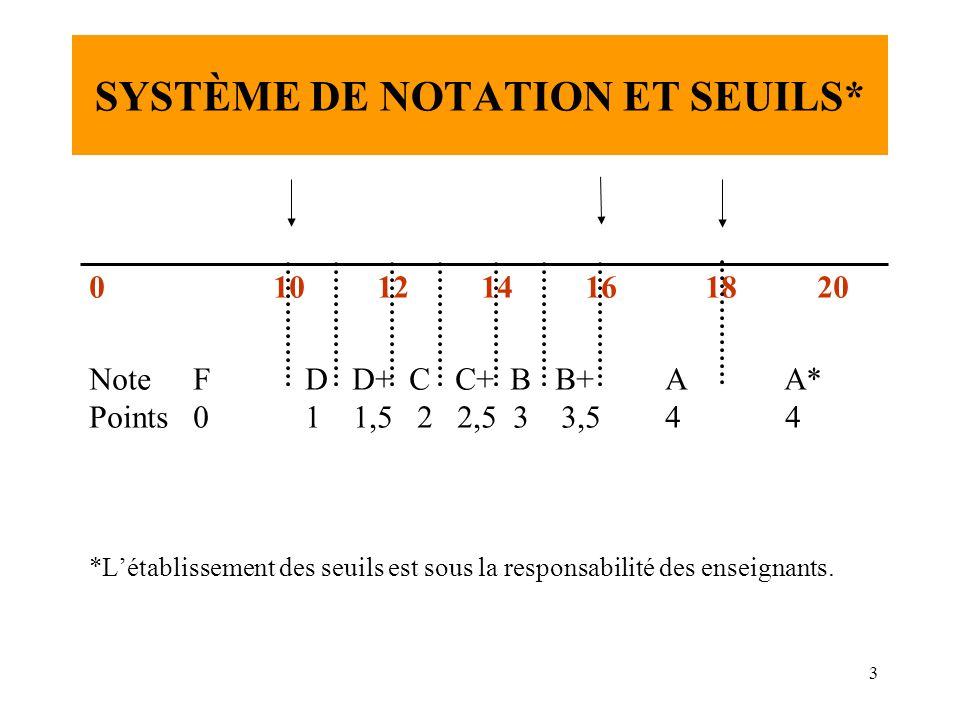 3 SYSTÈME DE NOTATION ET SEUILS* 0 1012 14 16 18 20 Note F D D+ C C+ B B+A A* Points 0 1 1,5 2 2,5 3 3,54 4 *Létablissement des seuils est sous la res