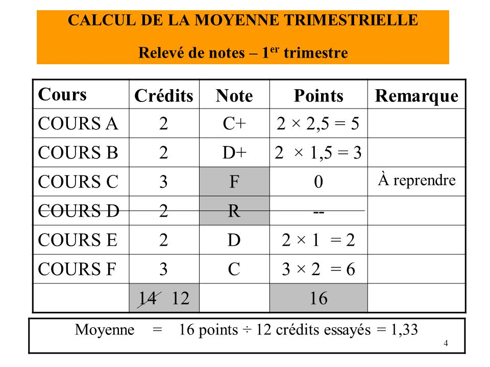 5 CALCUL DE LA MOYENNE TRIMESTRIELLE Relevé de notes – 2 e trimestre Cours CréditsNotePoints Remarque COURS E2D2 × 1 = 2 Repris COURS G3 D+3 × 1,5 = 4,5 COURS H3C3 × 2 = 6 COURS B2C2 × 2 = 4 Repris COURS C3 B+ 3 × 3,5 = 10,5 Repris COURS D2D2 × 1 = 2 Repris 1529 Moyenne : 29 points ÷ 15 crédits essayés (et réussis) = 1,93