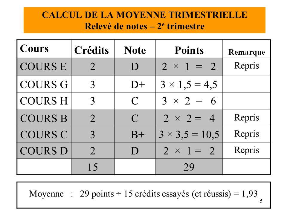 6 2 e trimestre COURS E2D2 × 1 = 2 COURS G3 D+3 × 1,5 = 4,5 COURS H3C3 × 2 = 6 COURS C3 B+3 × 3,5 =10,5 COURS B2C2 × 2 = 4 COURS D2D2 × 1 = 2 Cumulatif = 20 crédits essayés 40 points ÷ 20 crédits essayés = moyenne cumulative de 2,00/4,00 1 er trimestre COURS A2C+2 × 2,5 = 5 COURS B2D+2 × 1,5 = 3Repris COURS C3F0Repris COURS D2R--Repris COURS E2D2 × 1 = 2Repris COURS F3C3 × 2 = 6 CALCUL DE LA MOYENNE CUMULATIVE