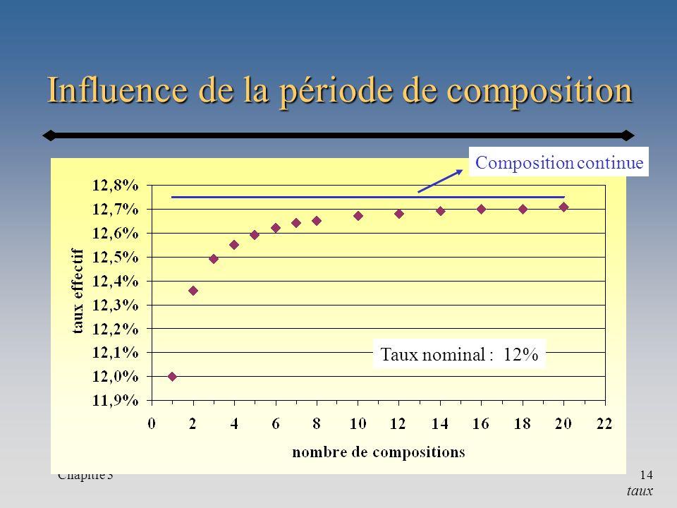 Chapitre 314 Influence de la période de composition Taux nominal : 12% Composition continue taux