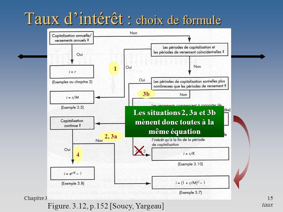 Chapitre 315 Taux dintérêt : choix de formule Figure. 3.12, p.152 [Soucy, Yargeau] taux 1 2, 3a 3b 4 Les situations 2, 3a et 3b mènent donc toutes à l