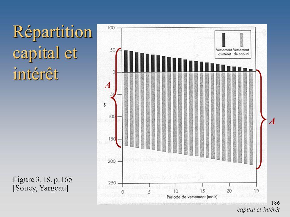 Figure 3.18, p.165 [Soucy, Yargeau] capital et intérêt Répartition capital et intérêt 186 A A