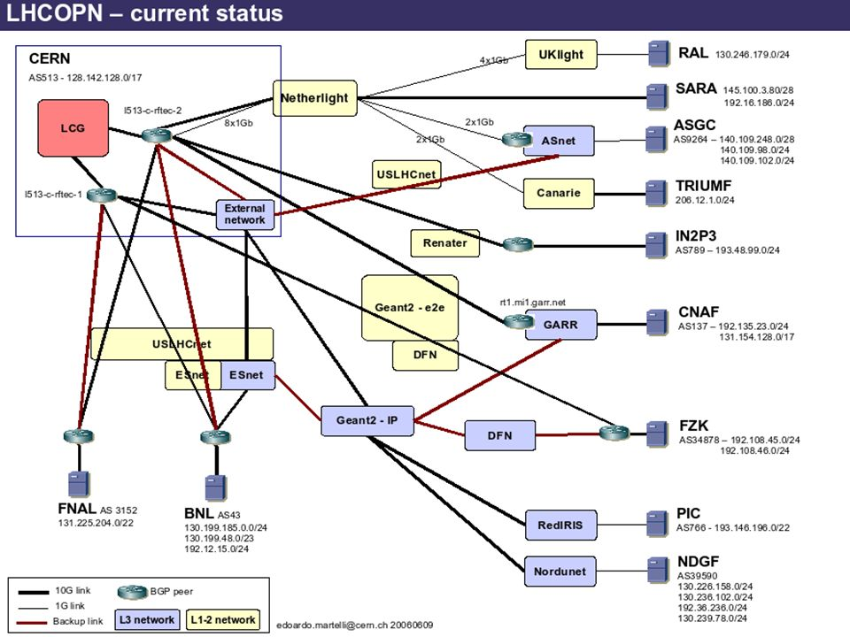 11 La Grille de Calcul du LHC – février 2007 Le nouveau réseau fédérateur européen Groupe de travail LCG avec les Tiers-1 et les réseaux nationaux / régionaux des organismes de recherche Le nouveau réseau fédérateur de la recherche GÉANT 2 Corrélation importante avec les principaux centres LHC européens PoP suisse au CERN