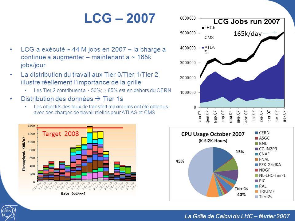 17 La Grille de Calcul du LHC – février 2007 Coup daccélérateur avant le démarrage… Evolution de la puissance installée entre septembre 06 et juin 07 Puissance cible promise dans le Protocole dEntente pour 2007 (disponible en juillet) et 2008 (disponible en avril) 3 X 2.9 X Sep-06Jul-07Avr-08 Sep-06Jul-07Avr-08