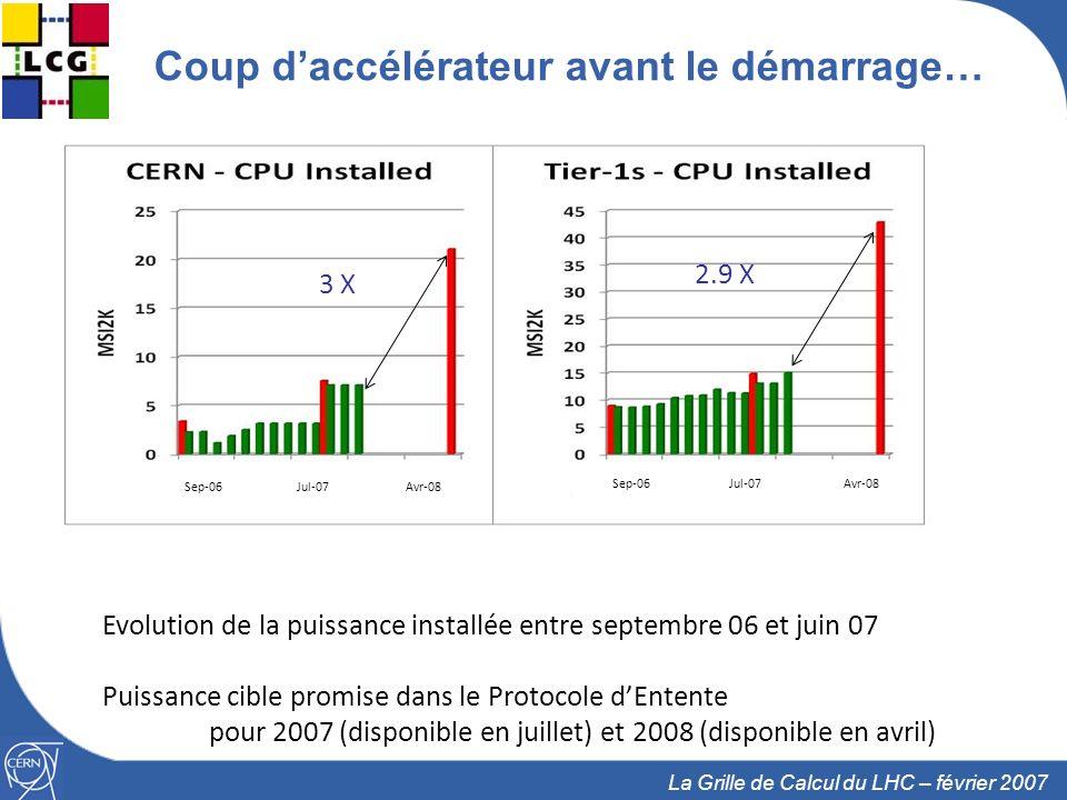 17 La Grille de Calcul du LHC – février 2007 Coup daccélérateur avant le démarrage… Evolution de la puissance installée entre septembre 06 et juin 07