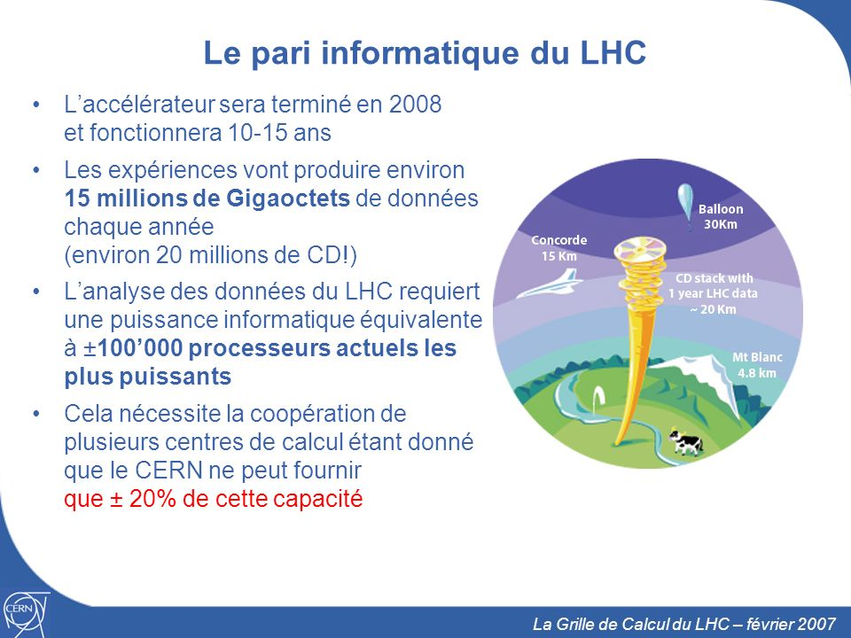 3 La Grille de Calcul du LHC – février 2007 La solution: la Grille Utiliser la Grille pour réunir les ressources informatiques des instituts en physique des particules du monde entier Le World Wide Web fournit un accès simplifié à de linformation stockée en des millions dendroits La Grille est une infrastructure fournissant un accès simplifié à de la puissance de calcul et de stockage distribué tout autour du globe