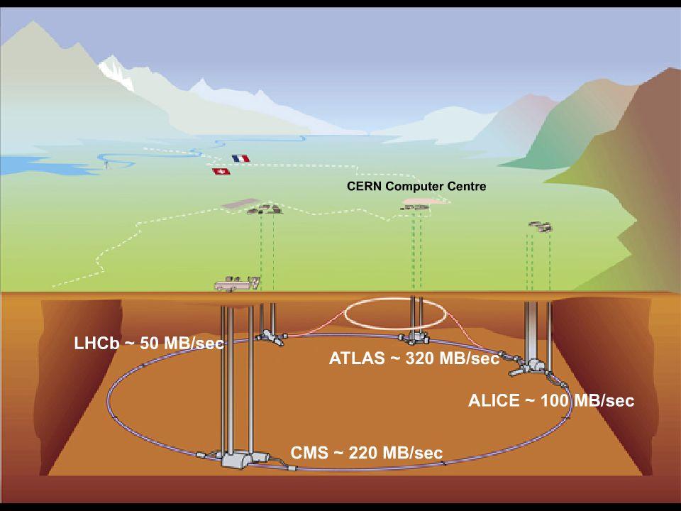 9 La Grille de Calcul du LHC – février 2007 Le projet LHC Computing Grid (LCG) Plus de 140 centres de calcul 12 grands centres pour la gestion initiale: le CERN (Tiers-0) et onze Tiers-1 38 réseaux de plus petits centres (Tiers-2) ± 35 pays impliqués