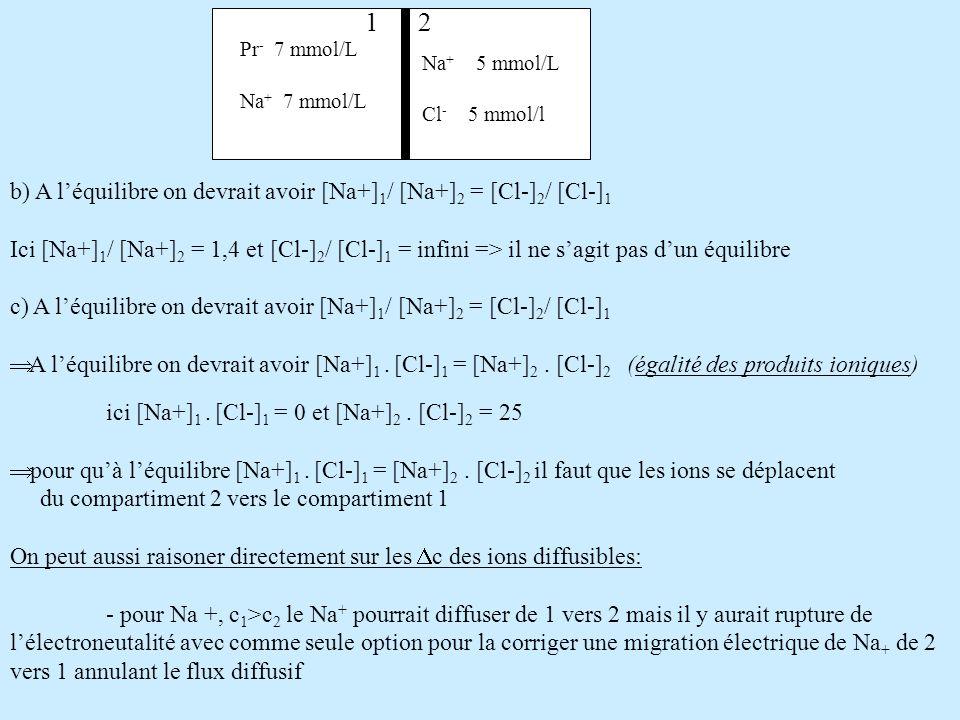 b) A léquilibre on devrait avoir [Na+] 1 / [Na+] 2 = [Cl-] 2 / [Cl-] 1 Ici [Na+] 1 / [Na+] 2 = 1,4 et [Cl-] 2 / [Cl-] 1 = infini => il ne sagit pas du