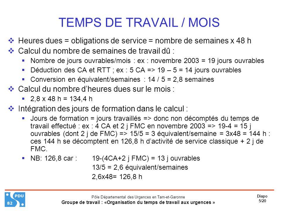Pôle Départemental des Urgences en Tarn-et-Garonne Groupe de travail : «Organisation du temps de travail aux urgences » Diapo 5/20 TEMPS DE TRAVAIL / MOIS Heures dues = obligations de service = nombre de semaines x 48 h Calcul du nombre de semaines de travail dû : Nombre de jours ouvrables/mois : ex : novembre 2003 = 19 jours ouvrables Déduction des CA et RTT ; ex : 5 CA => 19 – 5 = 14 jours ouvrables Conversion en équivalent/semaines : 14 / 5 = 2,8 semaines Calcul du nombre dheures dues sur le mois : 2,8 x 48 h = 134,4 h Intégration des jours de formation dans le calcul : Jours de formation = jours travaillés => donc non décomptés du temps de travail effectué : ex : 4 CA et 2 j FMC en novembre 2003 => 19-4 = 15 j ouvrables (dont 2 j de FMC) => 15/5 = 3 équivalent/semaine = 3x48 = 144 h : ces 144 h se décomptent en 126,8 h dactivité de service classique + 2 j de FMC.