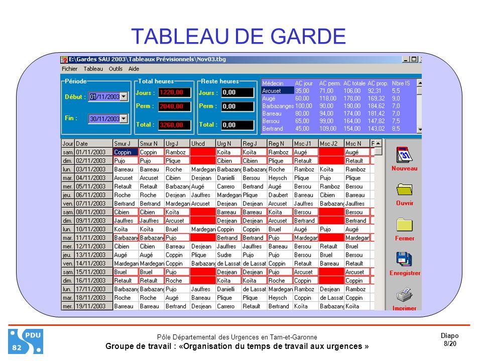 Pôle Départemental des Urgences en Tarn-et-Garonne Groupe de travail : «Organisation du temps de travail aux urgences » Diapo 8/20 TABLEAU DE GARDE