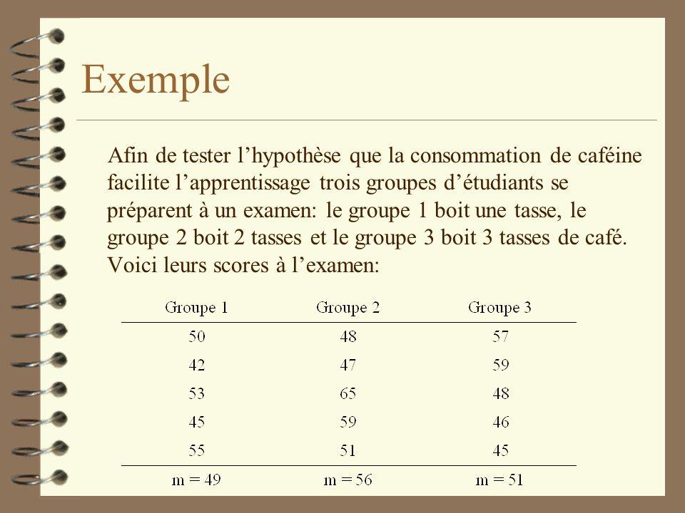 Exemple Afin de tester lhypothèse que la consommation de caféine facilite lapprentissage trois groupes détudiants se préparent à un examen: le groupe