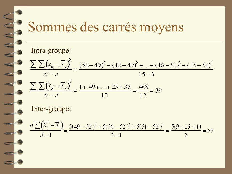 Sommes des carrés moyens Intra-groupe: Inter-groupe: