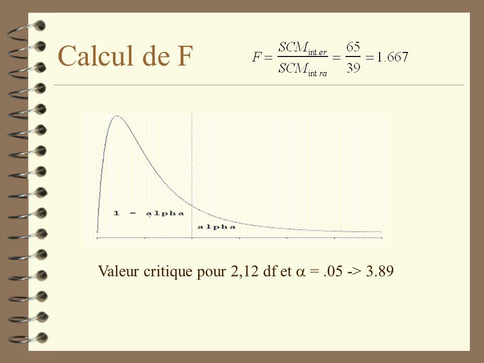 Calcul de F Valeur critique pour 2,12 df et =.05 -> 3.89