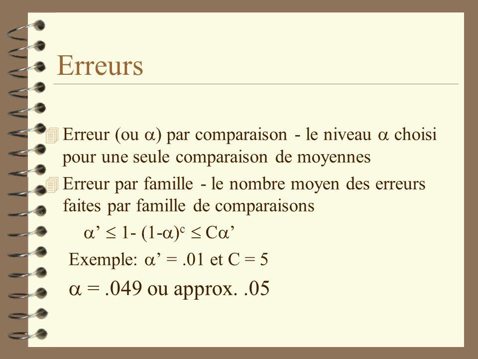 Erreurs Erreur (ou ) par comparaison - le niveau choisi pour une seule comparaison de moyennes 4 Erreur par famille - le nombre moyen des erreurs fait