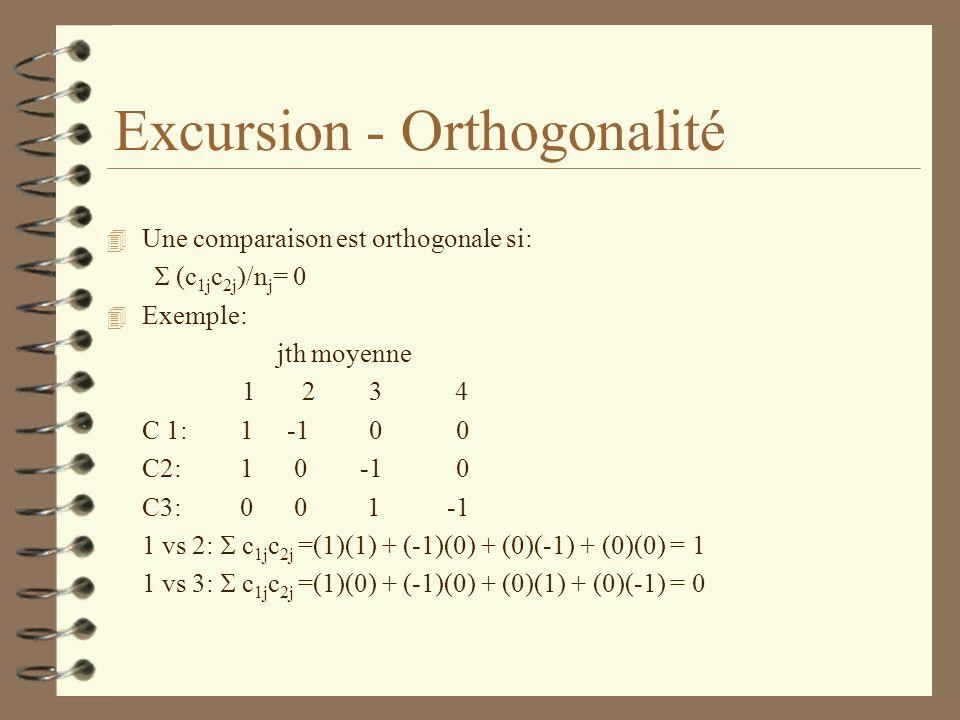 Excursion - Orthogonalité 4 Une comparaison est orthogonale si: (c 1j c 2j )/n j = 0 4 Exemple: jth moyenne 1 2 3 4 C 1: 1 -1 0 0 C2: 1 0 -1 0 C3: 0 0