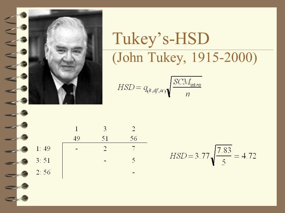 Tukeys-HSD (John Tukey, 1915-2000)