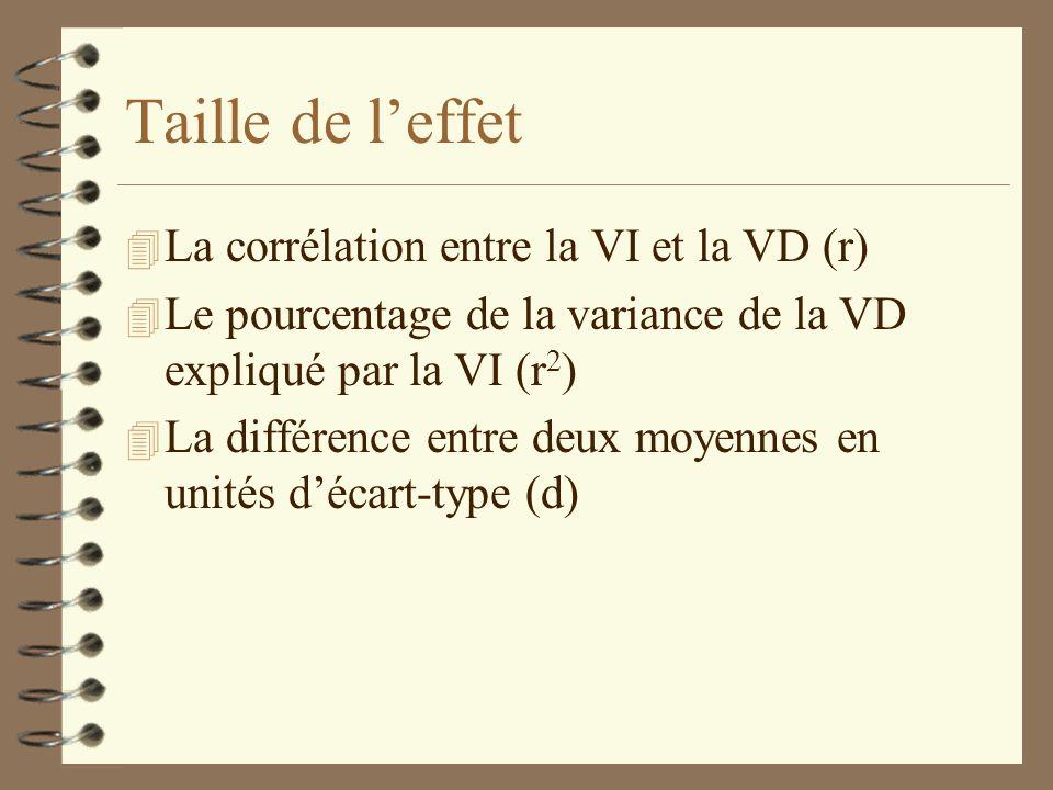 Taille de leffet 4 La corrélation entre la VI et la VD (r) 4 Le pourcentage de la variance de la VD expliqué par la VI (r 2 ) 4 La différence entre de