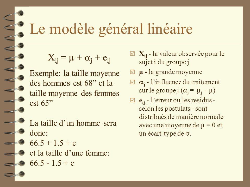 Le modèle général linéaire X ij = µ + j + e ij X ij - la valeur observée pour le sujet i du groupe j µ - la grande moyenne j - linfluence du traitemen