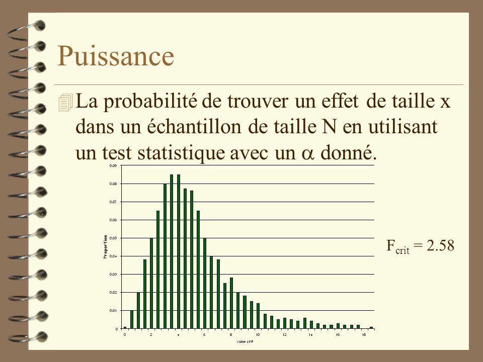 Puissance La probabilité de trouver un effet de taille x dans un échantillon de taille N en utilisant un test statistique avec un donné. F crit = 2.58